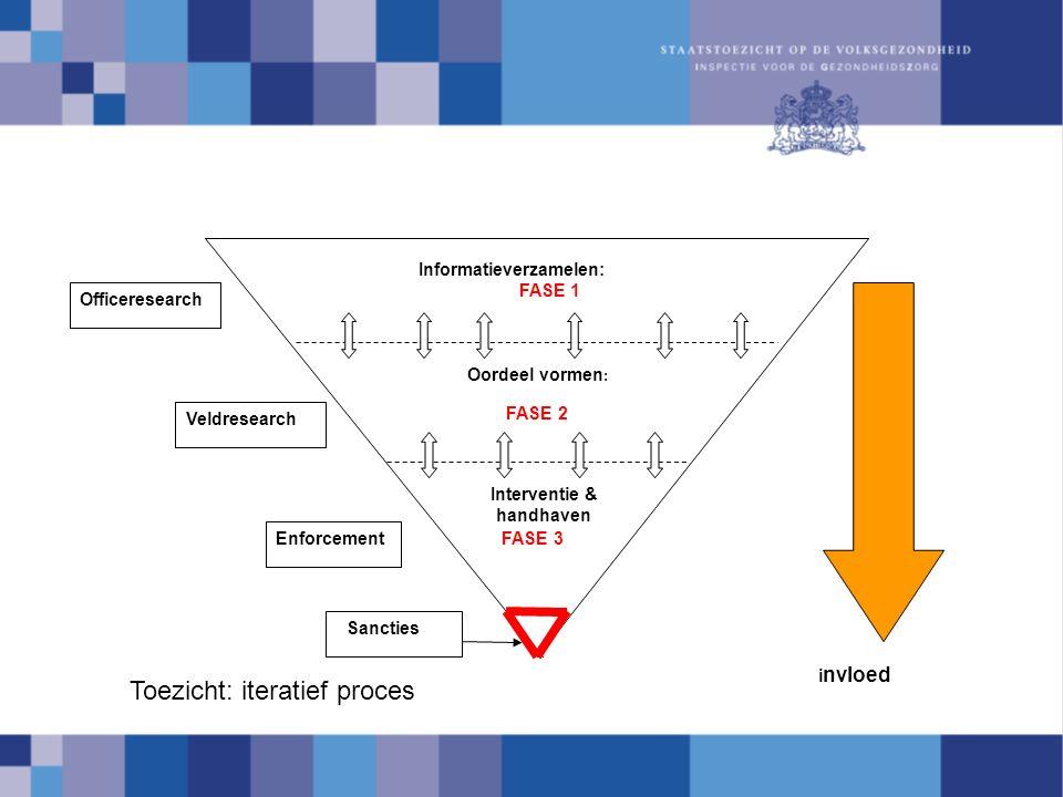 Interventie & handhaven Oordeel vormen : FASE 2 Informatieverzamelen: FASE 1 FASE 3 Officeresearch Veldresearch i nvloed Enforcement Sancties Toezicht: iteratief proces