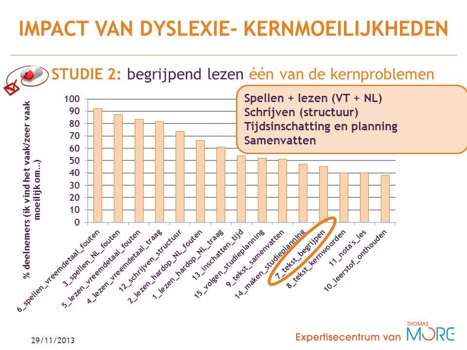 29/11/2013 STUDIE 2: begrijpend lezen één van de kernproblemen IMPACT VAN DYSLEXIE- KERNMOEILIJKHEDEN Spellen + lezen (VT + NL) Schrijven (structuur) Tijdsinschatting en planning Samenvatten