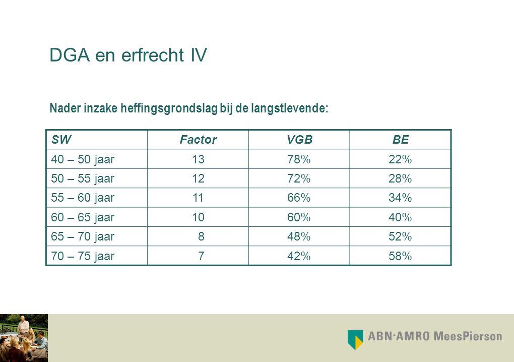 DGA en erfrecht IV Nader inzake heffingsgrondslag bij de langstlevende: SWFactorVGBBE 40 – 50 jaar1378%22% 50 – 55 jaar1272%28% 55 – 60 jaar1166%34% 6