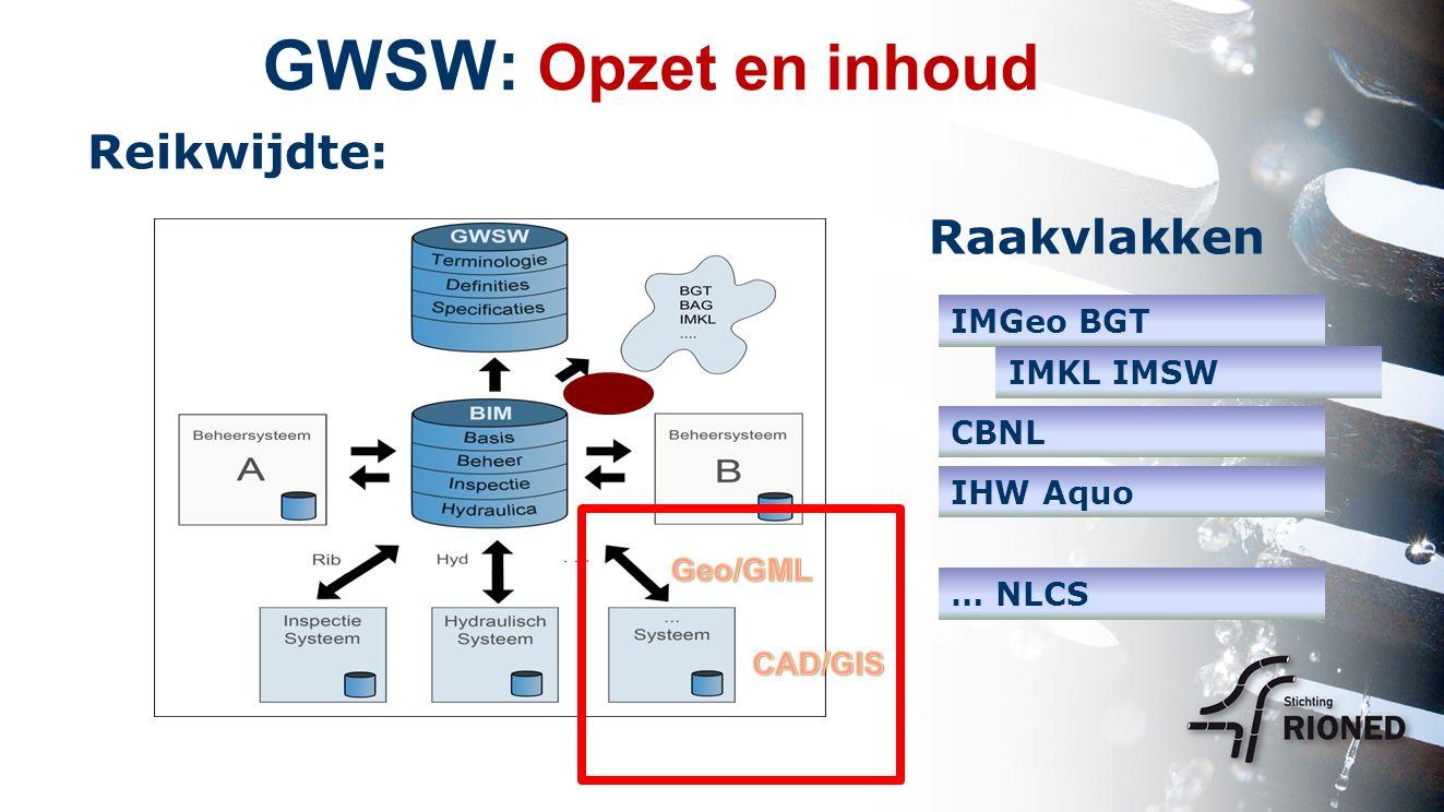 GWSW: Opzet en inhoud Reikwijdte: Raakvlakken IMGeo BGT IMKL IMSW CBNL IHW Aquo … NLCS