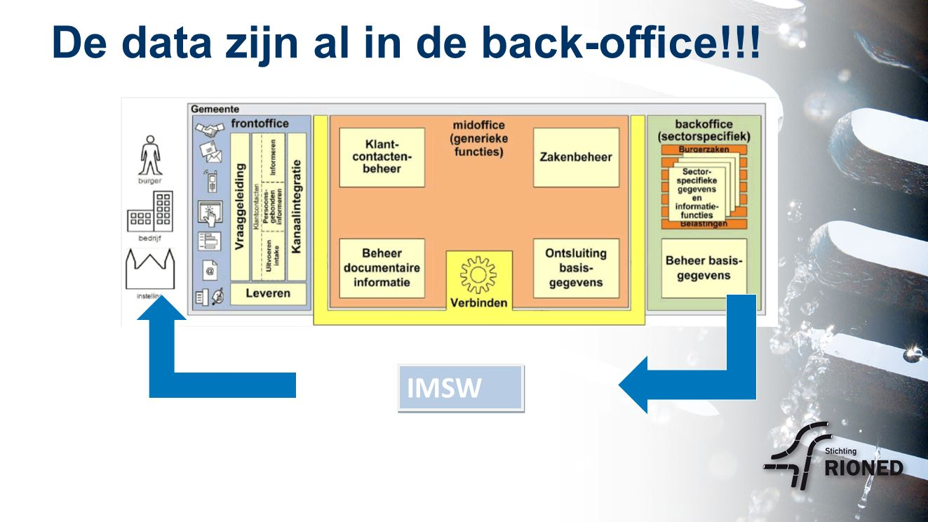 De data zijn al in de back-office!!! IMSW IMSW verbindt back met front
