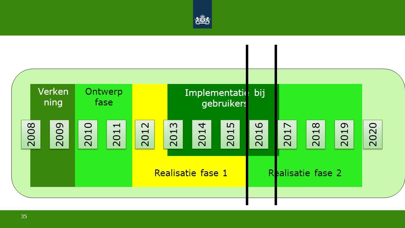35 30 mei 2016 2008 2009 2010 2011 2012 2013 2014 2015 2016 2017 2018 2019 2020 Verken ning Ontwerp fase Realisatie fase 1Realisatie fase 2 Implementatie bij gebruikers
