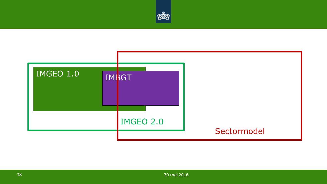 38 30 mei 2016 IMGEO 1.0 IMBGT IMGEO 2.0 Sectormodel