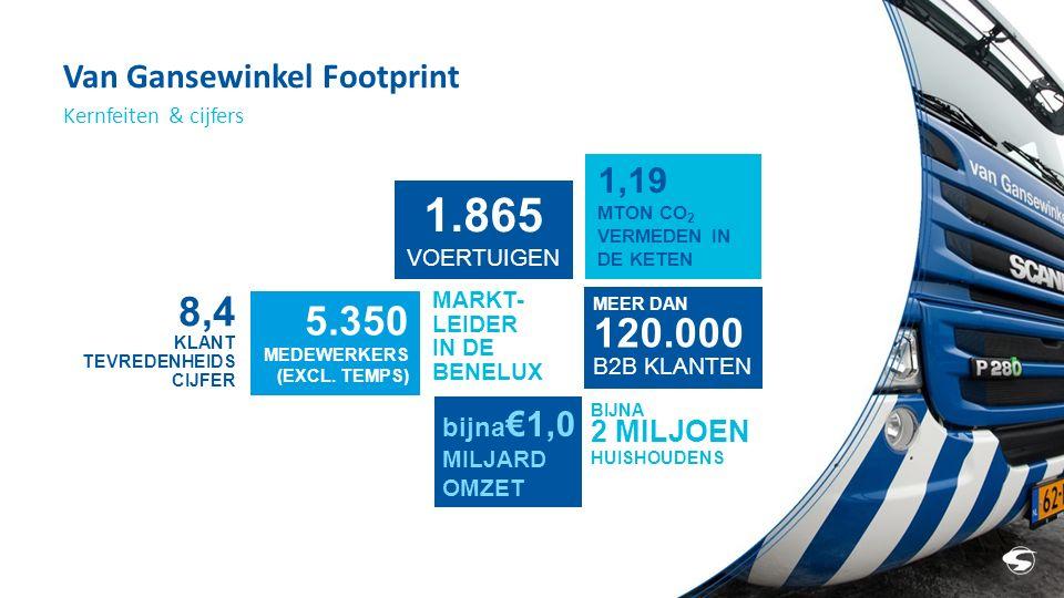 Van Gansewinkel Footprint Kernfeiten & cijfers 1.865 VOERTUIGEN MARKT- LEIDER IN DE BENELUX bijna €1,0 MILJARD OMZET 5.350 MEDEWERKERS (EXCL.