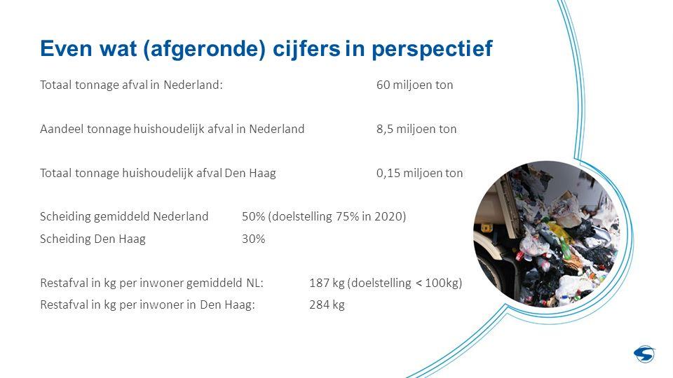 Even wat (afgeronde) cijfers in perspectief Totaal tonnage afval in Nederland:60 miljoen ton Aandeel tonnage huishoudelijk afval in Nederland8,5 miljoen ton Totaal tonnage huishoudelijk afval Den Haag0,15 miljoen ton Scheiding gemiddeld Nederland50% (doelstelling 75% in 2020) Scheiding Den Haag30% Restafval in kg per inwoner gemiddeld NL: 187 kg (doelstelling < 100kg) Restafval in kg per inwoner in Den Haag: 284 kg
