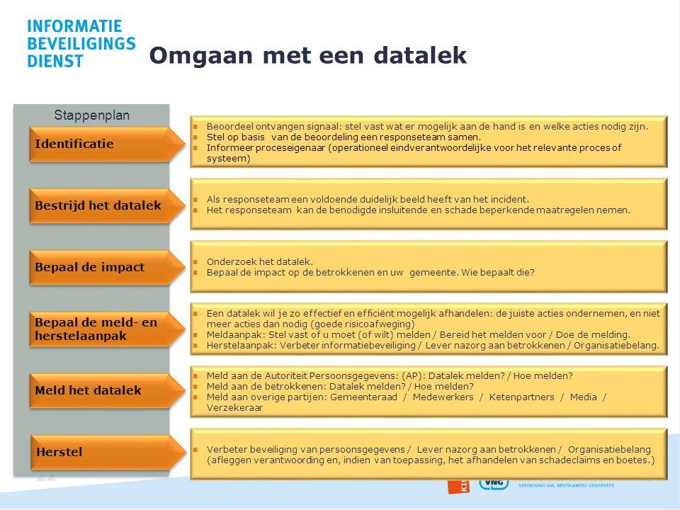 Omgaan met een datalek 22 Stappenplan Identificatie Beoordeel ontvangen signaal: stel vast wat er mogelijk aan de hand is en welke acties nodig zijn.