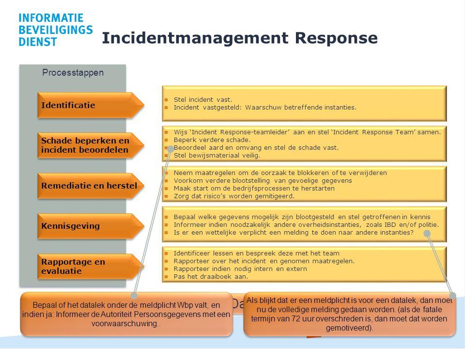 Incidentmanagement Response 23 Meldplicht Datalekken! Processtappen Identificatie Stel incident vast. Incident vastgesteld: Waarschuw betreffende inst