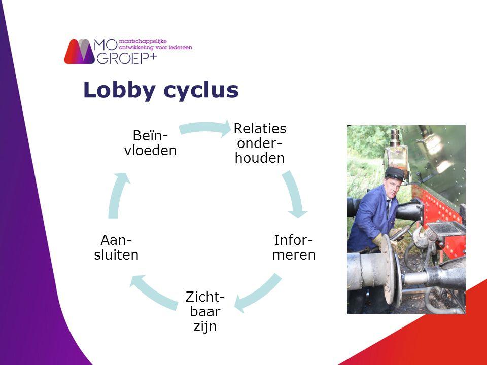 Lobby cyclus Relaties onder- houden Infor- meren Zicht- baar zijn Aan- sluiten Beïn- vloeden