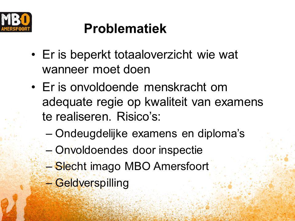 Problematiek Er is beperkt totaaloverzicht wie wat wanneer moet doen Er is onvoldoende menskracht om adequate regie op kwaliteit van examens te realiseren.