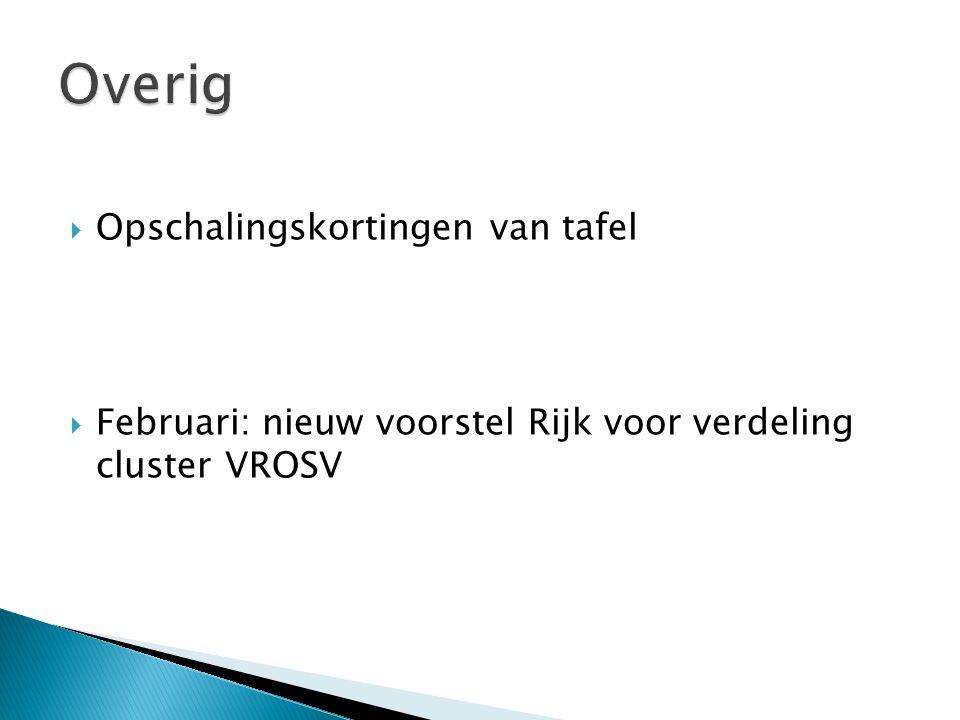  Opschalingskortingen van tafel  Februari: nieuw voorstel Rijk voor verdeling cluster VROSV