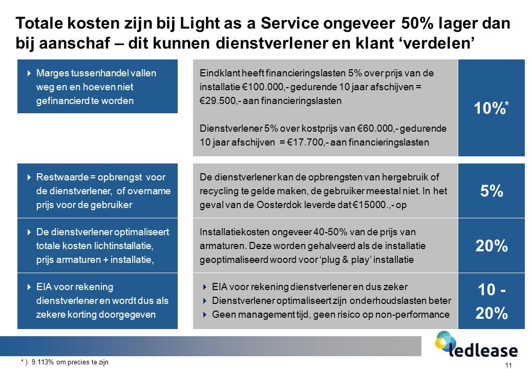11 Totale kosten zijn bij Light as a Service ongeveer 50% lager dan bij aanschaf – dit kunnen dienstverlener en klant 'verdelen'  EIA voor rekening dienstverlener en wordt dus als zekere korting doorgegeven  Restwaarde = opbrengst voor de dienstverlener, of overname prijs voor de gebruiker  Marges tussenhandel vallen weg en en hoeven niet gefinancierd te worden  De dienstverlener optimaliseert totale kosten lichtinstallatie, prijs armaturen + installatie,  EIA voor rekening dienstverlener en dus zeker  Dienstverlener optimaliseert zijn onderhoudslasten beter  Geen management tijd, geen risico op non-performance De dienstverlener kan de opbrengsten van hergebruik of recycling te gelde maken, de gebruiker meestal niet.