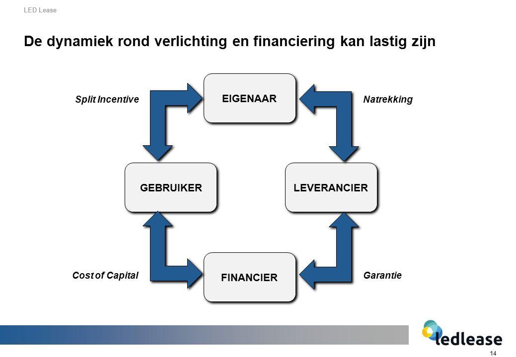 14 De dynamiek rond verlichting en financiering kan lastig zijn LED Lease GEBRUIKER LEVERANCIER FINANCIER EIGENAAR Cost of Capital Split IncentiveNatrekking Garantie