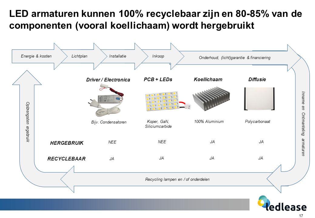17 LED armaturen kunnen 100% recyclebaar zijn en 80-85% van de componenten (vooral koellichaam) wordt hergebruikt Recycling lampen en / of onderdelen Onderhoud, (licht)garantie & financiering Inname en Ontmanteling armaturen Opbrengsten ergebruik Inkoop InstallatieLichtplanEnergie & kosten Driver / Electronica PCB + LEDsKoellichaamDiffusie Bijv.