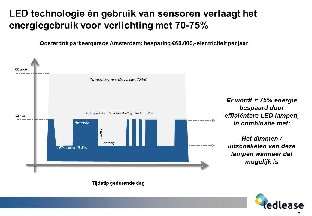 7 LED technologie én gebruik van sensoren verlaagt het energiegebruik voor verlichting met 70-75% Er wordt ≈ 75% energie bespaard door efficiëntere LE