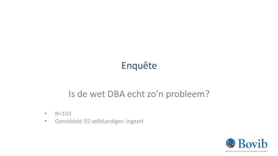 Enquête Is de wet DBA echt zo'n probleem? N=103 Gemiddeld 92 zelfstandigen ingezet