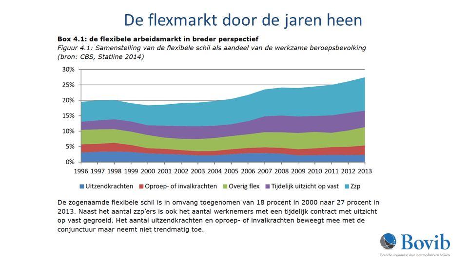 Blijf op de hoogte Bovib.nl http://www.belastingdienst.nl/wps/wcm/connect/bldcontentnl/bela stingdienst/zakelijk/ondernemen/onderneming_starten/voordat_u _start/ondernemer_voor_inkomstenbelasting/verklaring_arbeidsr elatie/wetsvoorstel_var_verdwijnt_in_2016/voorbeeldovereenkom sten Of Google: belastingdienst – modelovereenkomst - DBA Zipconomy.nl