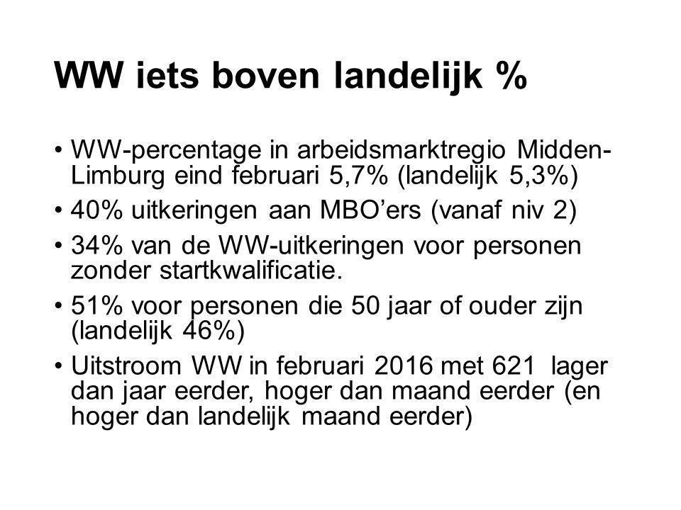 WW iets boven landelijk % WW-percentage in arbeidsmarktregio Midden- Limburg eind februari 5,7% (landelijk 5,3%) 40% uitkeringen aan MBO'ers (vanaf niv 2) 34% van de WW-uitkeringen voor personen zonder startkwalificatie.