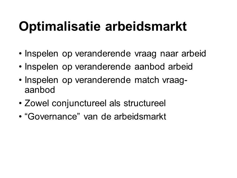 Optimalisatie arbeidsmarkt Inspelen op veranderende vraag naar arbeid Inspelen op veranderende aanbod arbeid Inspelen op veranderende match vraag- aanbod Zowel conjunctureel als structureel Governance van de arbeidsmarkt