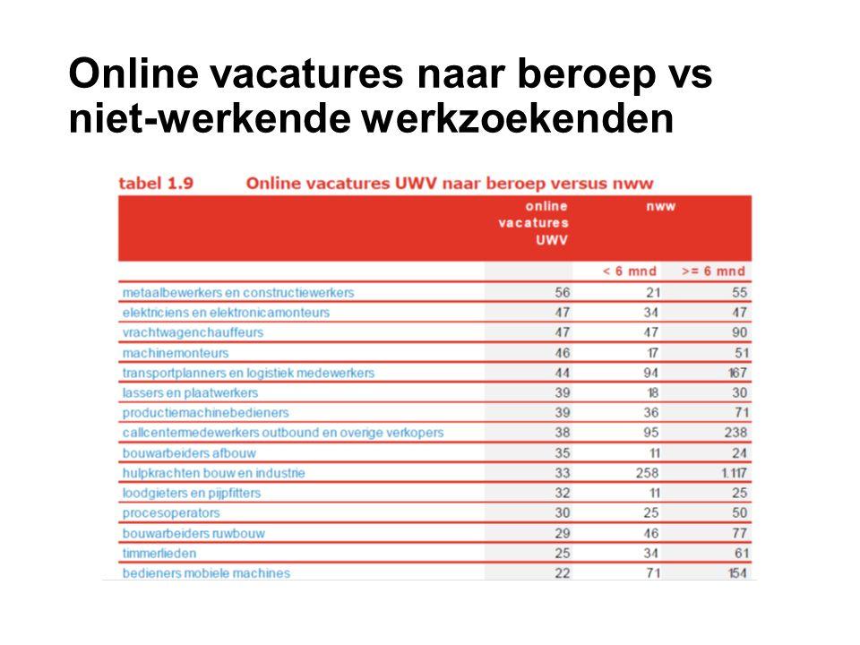 Online vacatures naar beroep vs niet-werkende werkzoekenden