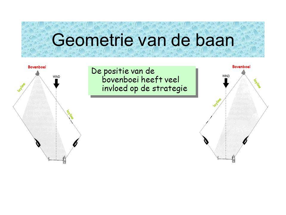 Geometrie van de baan layline Bovenboei De positie van de bovenboei heeft veel invloed op de strategie