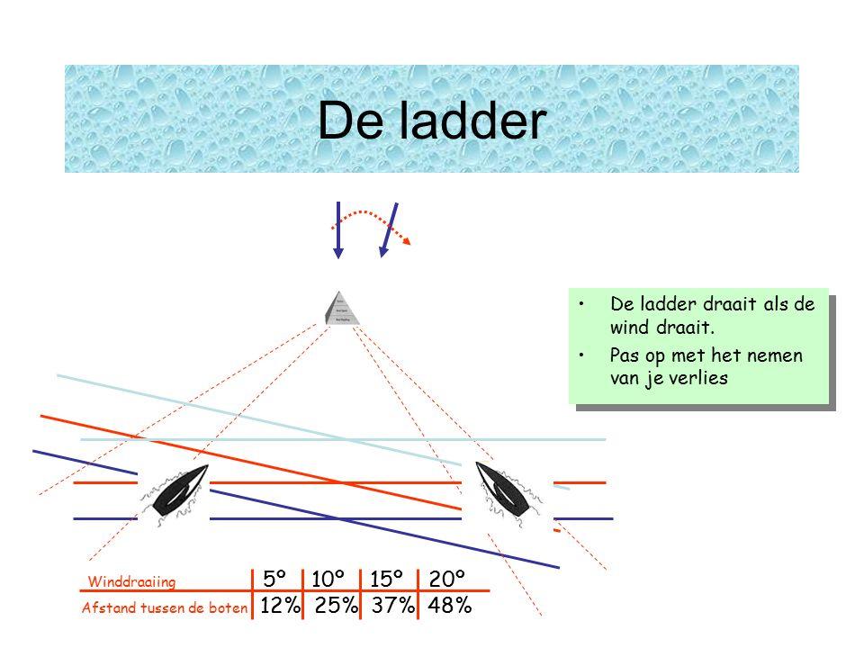 De ladder De ladder draait als de wind draait.