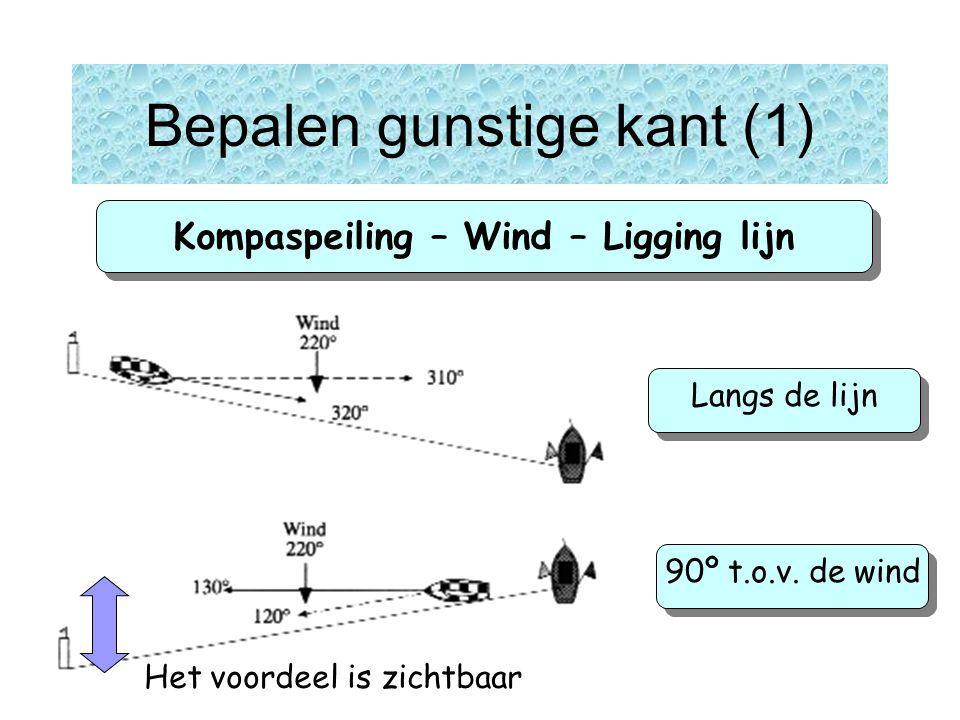 Kompaspeiling – Wind – Ligging lijn Bepalen gunstige kant (1) Langs de lijn 90º t.o.v.