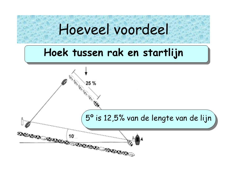 Hoek tussen rak en startlijn gg 5º is 12,5% van de lengte van de lijn Hoeveel voordeel