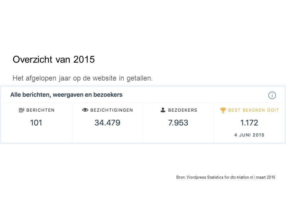 Overzicht van 2015 Het afgelopen jaar op de website in getallen.