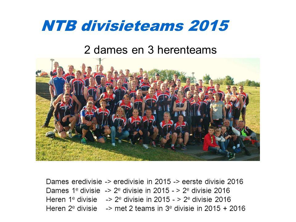 NTB divisieteams 2015 2 dames en 3 herenteams Dames eredivisie -> eredivisie in 2015 -> eerste divisie 2016 Dames 1 e divisie -> 2 e divisie in 2015 - > 2 e divisie 2016 Heren 1 e divisie -> 2 e divisie in 2015 - > 2 e divisie 2016 Heren 2 e divisie -> met 2 teams in 3 e divisie in 2015 + 2016