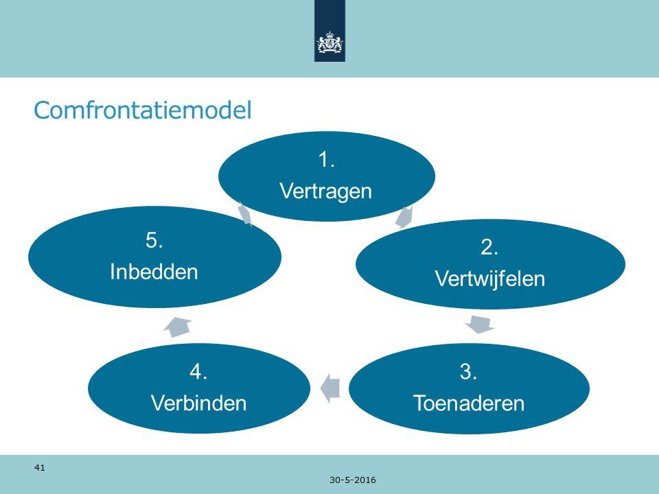 Comfrontatiemodel 1. Vertragen 2. Vertwijfelen 3. Toenaderen 4. Verbinden 5. Inbedden 30-5-2016 41