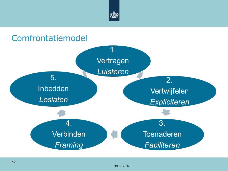 Comfrontatiemodel 1. Vertragen Luisteren 2. Vertwijfelen Expliciteren 3.