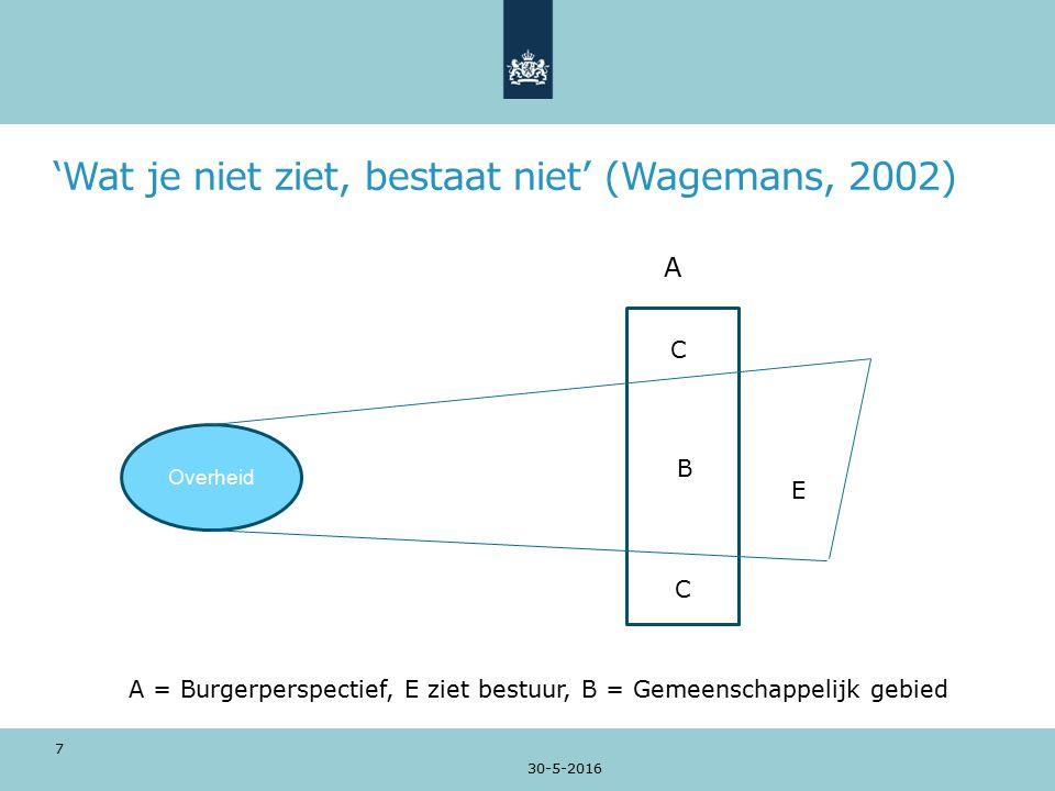 'Wat je niet ziet, bestaat niet' (Wagemans, 2002) A E E 30-5-2016 Overheid B C C B 7 A = Burgerperspectief, E ziet bestuur, B = Gemeenschappelijk gebied