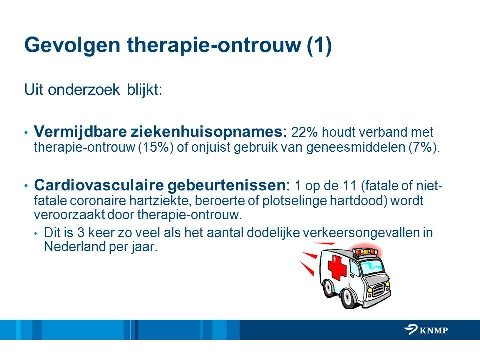 Gevolgen therapie-ontrouw (1) Uit onderzoek blijkt: Vermijdbare ziekenhuisopnames: 22% houdt verband met therapie-ontrouw (15%) of onjuist gebruik van geneesmiddelen (7%).