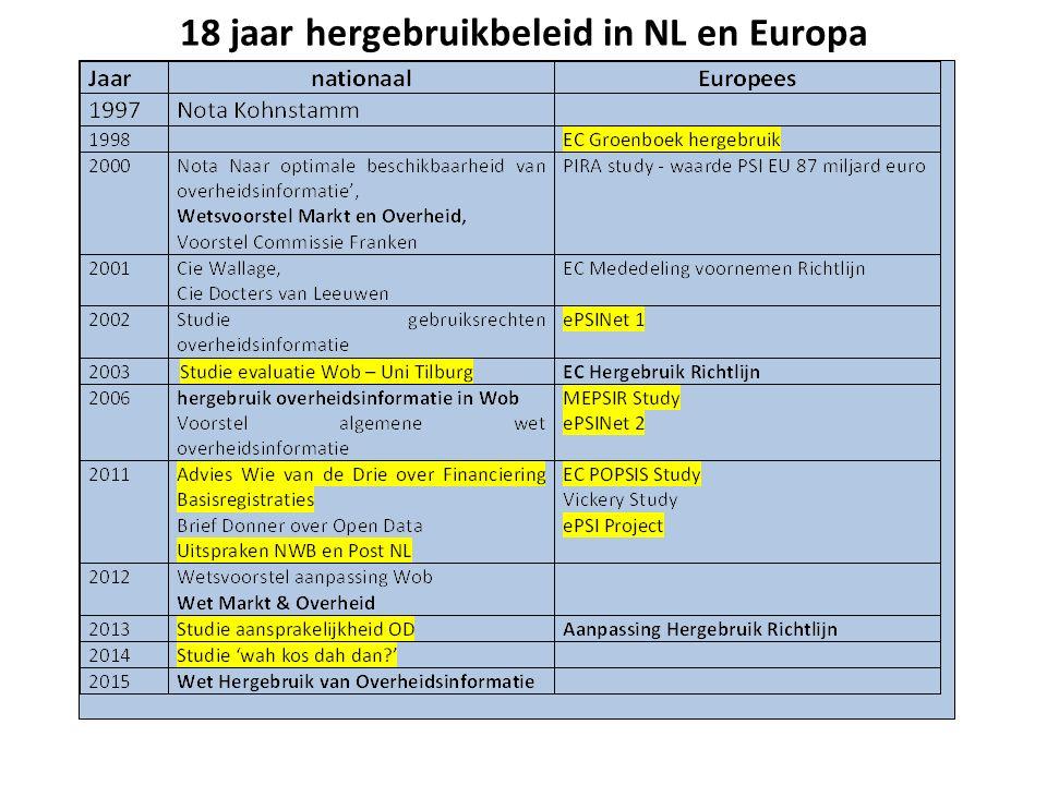 18 jaar hergebruikbeleid in NL en Europa