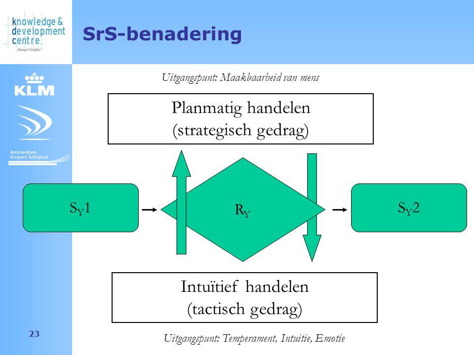 Amsterdam Airport Schiphol 23 SrS-benadering SY1SY1 SY2SY2 RYRY Planmatig handelen (strategisch gedrag) Uitgangspunt: Maakbaarheid van mens Intuïtief handelen (tactisch gedrag) Uitgangspunt: Temperament, Intuitie, Emotie