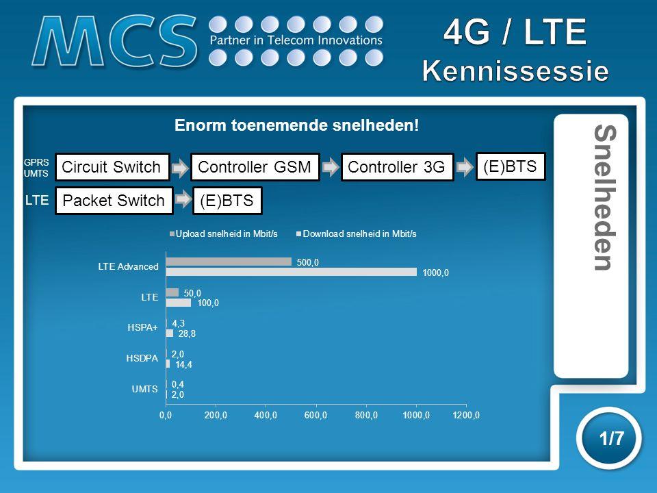 Snelheden 1/7 Enorm toenemende snelheden! Circuit SwitchController GSMController 3G Packet Switch (E)BTS GPRS UMTS LTE