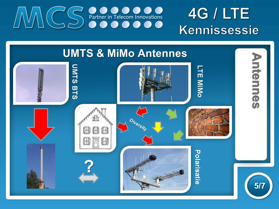 Antennes 5/7 UMTS & MiMo Antennes LTE MiMo UMTS BTS Diversity Polarisatie