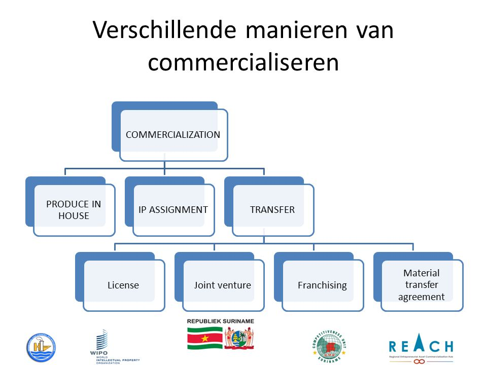 Verschillende manieren van commercialiseren COMMERCIALIZATION PRODUCE IN HOUSE IP ASSIGNMENTTRANSFERLicenseJoint ventureFranchising Material transfer agreement