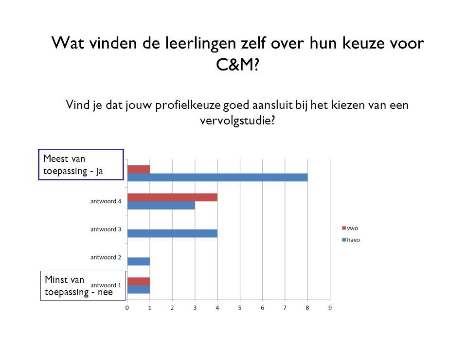 Wat vinden de leerlingen zelf over hun keuze voor C&M? Vind je dat jouw profielkeuze goed aansluit bij het kiezen van een vervolgstudie? Meest van toe