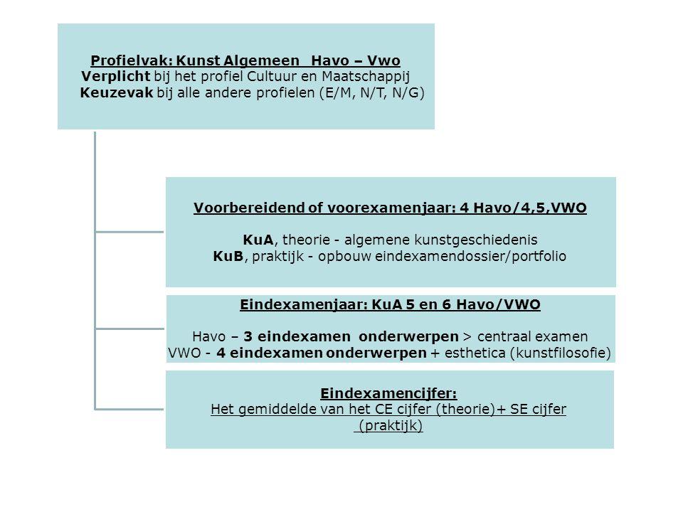 Profielvak: Kunst Algemeen Havo – Vwo Verplicht bij het profiel Cultuur en Maatschappij Keuzevak bij alle andere profielen (E/M, N/T, N/G) Voorbereidend of voorexamenjaar: 4 Havo/4,5,VWO KuA, theorie - algemene kunstgeschiedenis KuB, praktijk - opbouw eindexamendossier/portfolio Eindexamenjaar: KuA 5 en 6 Havo/VWO Havo – 3 eindexamen onderwerpen > centraal examen VWO - 4 eindexamen onderwerpen + esthetica (kunstfilosofie) Eindexamencijfer: Het gemiddelde van het CE cijfer (theorie)+ SE cijfer (praktijk)