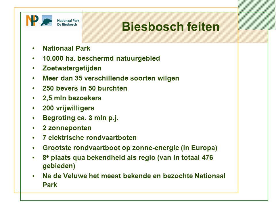 Biesbosch feiten Nationaal Park 10.000 ha.