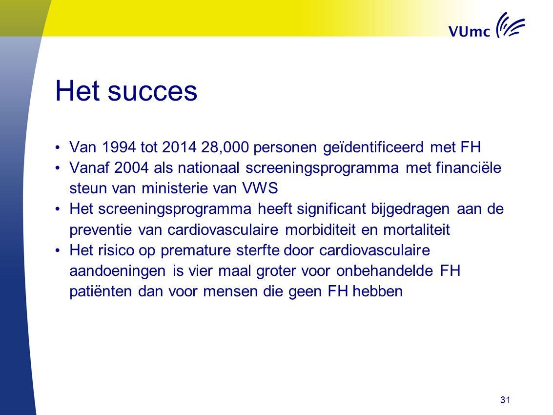 Het succes Van 1994 tot 2014 28,000 personen geïdentificeerd met FH Vanaf 2004 als nationaal screeningsprogramma met financiële steun van ministerie v