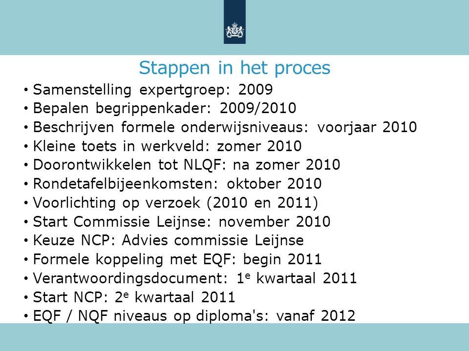Stappen in het proces Samenstelling expertgroep: 2009 Bepalen begrippenkader: 2009/2010 Beschrijven formele onderwijsniveaus: voorjaar 2010 Kleine toe