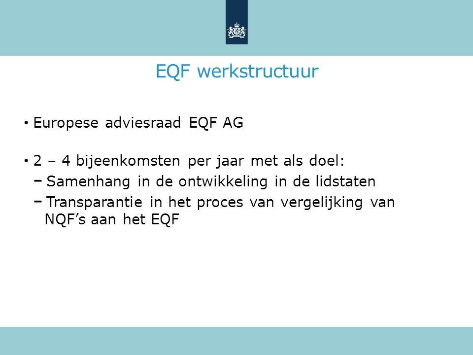 EQF werkstructuur National Contact points (NCP) 2 – 4 bijeenkomsten per jaar tbv afstemming Verantwoordelijkheden vergelijken nationale kwalificatieniveaus met het EQF communicatie over EQF/NQF Brussel, Lidstaten, Overheid, Stakeholders, Grote Publiek onderhoud NQF