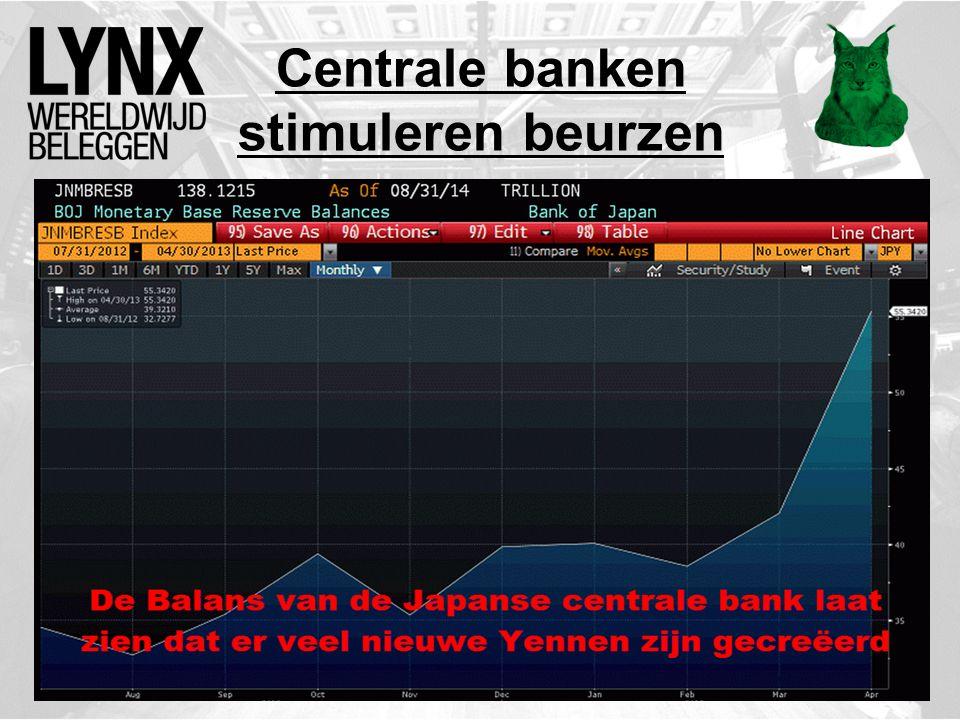 Centrale banken stimuleren beurzen