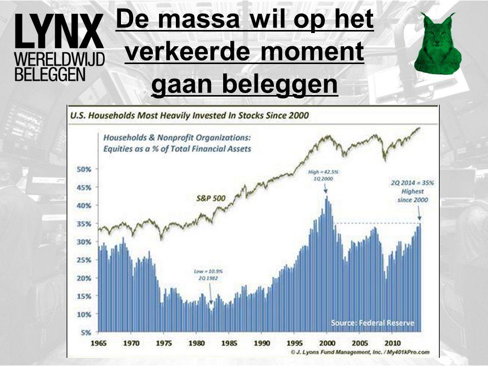 De massa wil op het verkeerde moment gaan beleggen