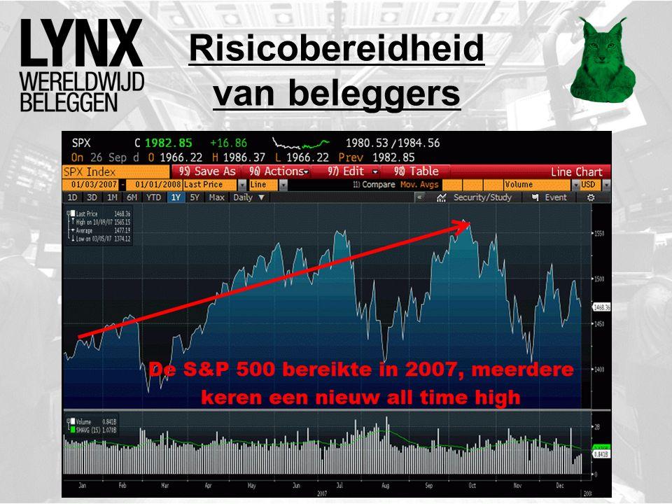 Risicobereidheid van beleggers