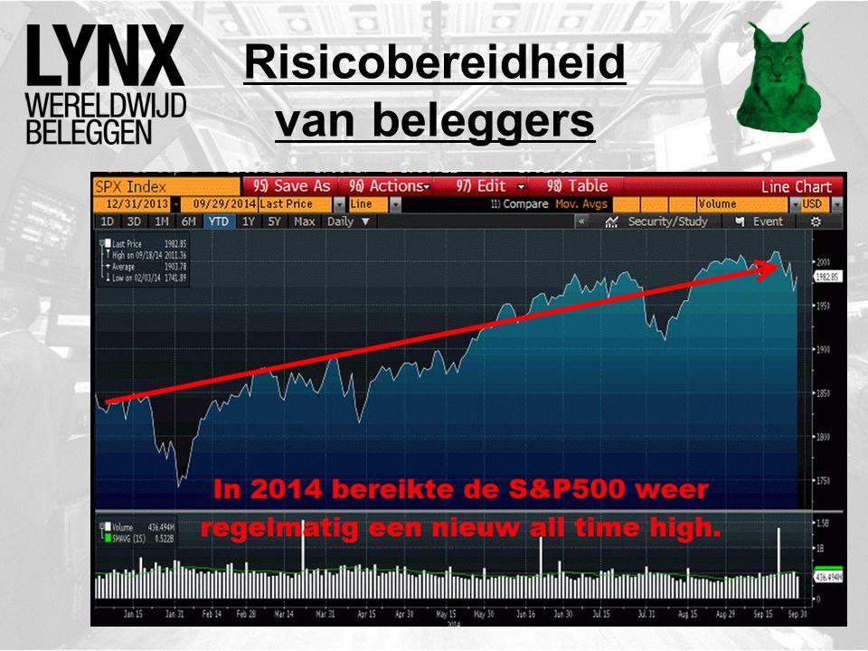 Waarom Wanneer er een zeepbel ontstaat op de aandelenmarkten dan kan het jaren duren voordat aandelen definitief gaan dalen.