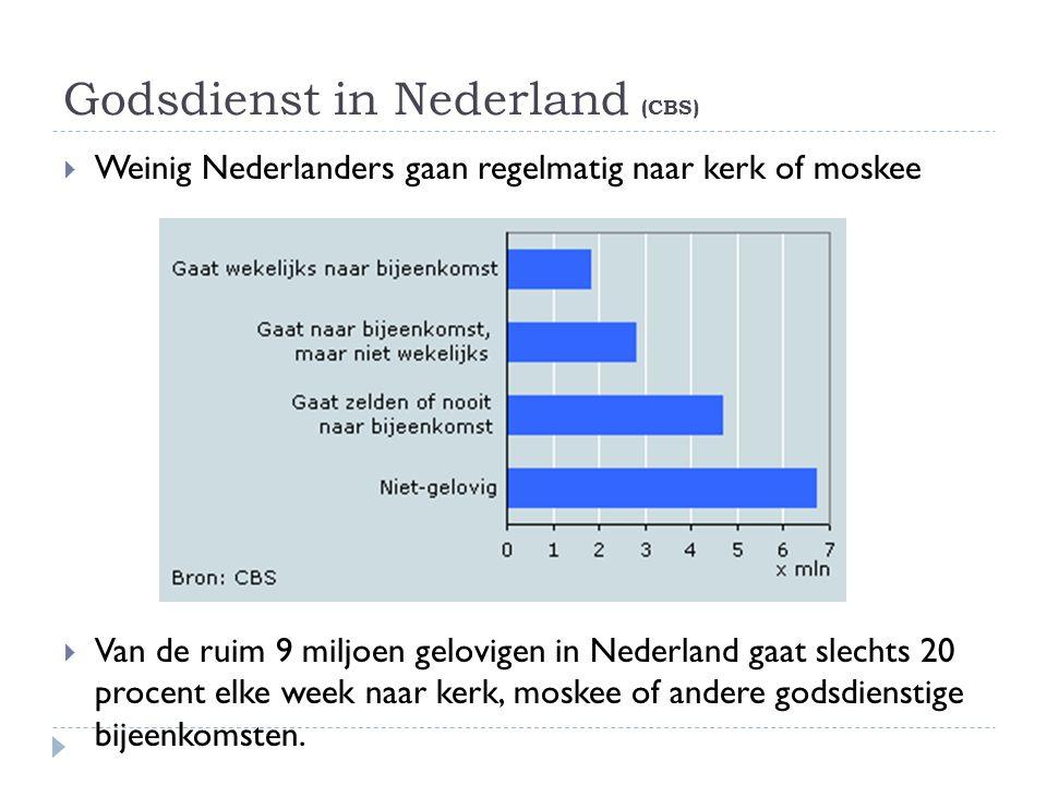 Godsdienst in Nederland (CBS)  Weinig Nederlanders gaan regelmatig naar kerk of moskee  Van de ruim 9 miljoen gelovigen in Nederland gaat slechts 20 procent elke week naar kerk, moskee of andere godsdienstige bijeenkomsten.