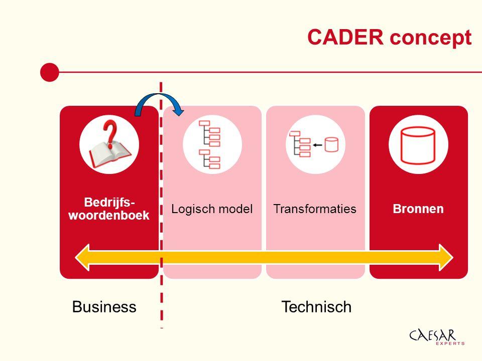 CADER concept Bedrijfs- woordenboek Logisch modelTransformatiesBronnen BusinessTechnisch